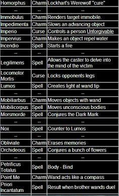 bookishbibliomaniac:  Spells from Harry Potter  Well isn't...