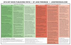 Should you self-publish or traditionally publish? This infographic will help you determine the best choice for you and your project.