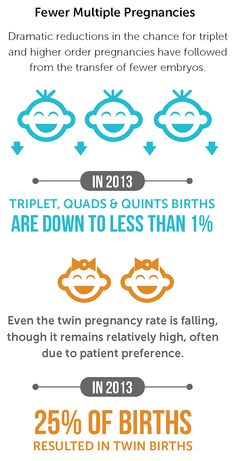 Triplet, Quads, &Quint Births are down to less than 1% with IVF