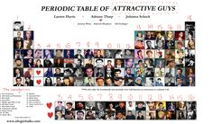 periodic table of movie stars - Google Search