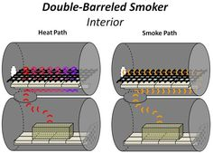 The No-Weld Double-Barrel Smoker (and How to Use It) : 20 Steps (with Pictures) - Instructables Barrel Bbq, Barrel Smoker, Bbq Pit Smoker, Diy Smoker, Homemade Smoker, Homemade Bbq, Bbq Grill, Pit Bbq, Steel Barrel