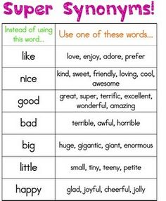 Instructional Chart: This chart can be placed in the classroom writing center to give students synonyms to replace simple words. It can be used both as a tool for their writing or as a dictionary to decipher word meanings during reading. Teaching Writing, Writing Activities, Teaching English, Essay Writing, Synonym Activities, Writing Notebook, Writing Lessons, Writing Resources, Teaching Ideas
