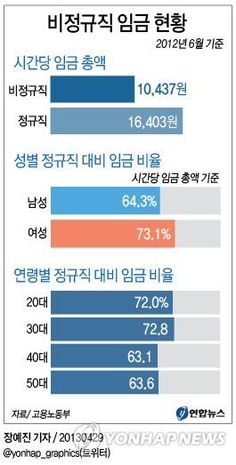 그래픽 비정규직 임금 현황 | Daum 미디어다음