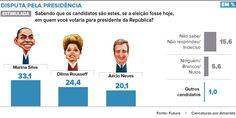VISÃO NEWS GOSPEL: Marina Silva lidera disputa para presidente no Esp...