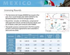 An overlooked gem in the rough – Mexico's under-exploited oil and gas resources