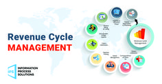 IPS Revenue Cycle Management Identifies incremental reimbursement opportunities that delivers an immediate return without a significant amount of time or cost. Denial, Software Development, Digital Marketing, Management