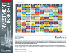 Periodic Table Of Investment Returns: Emerging Markets 2005 To 2014