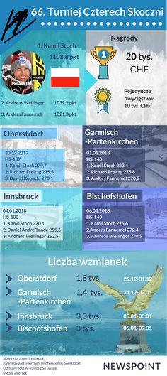 66. Turniej Czterech Skoczni w Pigułce :) Skoki narciarskie to jeden z najpopularniejszych sportów zimowych w Polsce. Dlatego też zebraliśmy informacje na temat 66.Turnieju Czterech Skoczni i przedstawiliśmy je w formie infografiki :)
