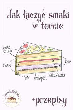 Rzeczowy i praktyczny artykuł o połączeniach smakowych. Czyli jak komponować kremy, ciasta i inne elementy w torcie, żeby idealnie do siebie pasowały. W artykule znajdują się odnośniki do przepisów. Simply Beautiful, Cake Recipes, Cake Decorating, Food And Drink, Birthday Cake, Cooking Recipes, Sweets, Baking, Desserts