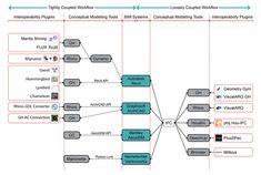 The 7 Best Computational BIM Workflows for Architects | Revue