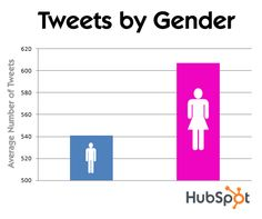 Data Shows: On Twitter, Women Are More Social
