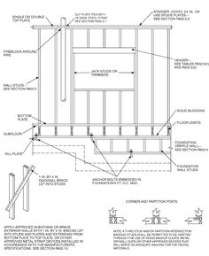 Framing walls in construction how to build a frame for an interior explore a searchable database of us construction and building code code regulations are consolidated by solutioingenieria Choice Image