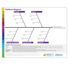 Preventing adverse drug events and medication errors sharon f fishbone diagram helps get to the root cause of an adverse drug event ade ccuart Gallery