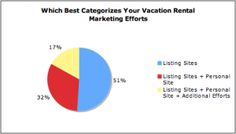Vacation Rental Owner Survey Shows Marketing Challenges - stats encourage your own blog or site
