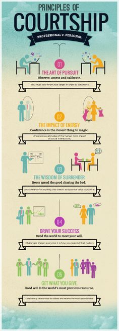 Principles of Courtship