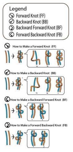 Bracelet Chart Friendship Bracelet Knot Chart legend by How-to-Make-.So glad I found this!Friendship Bracelet Knot Chart legend by How-to-Make-.So glad I found this! Armband Tutorial, Armband Diy, Bracelet Tutorial, Diy Bracelets With String, String Bracelet Patterns, Bracelet Crafts, Macrame Bracelets, Macrame Knots, Ankle Bracelets