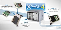 Xpack4 system is a powerful, flexible and modular hardware platform that can be used in diverse areas of application. The test systems are built using standard industrial components.