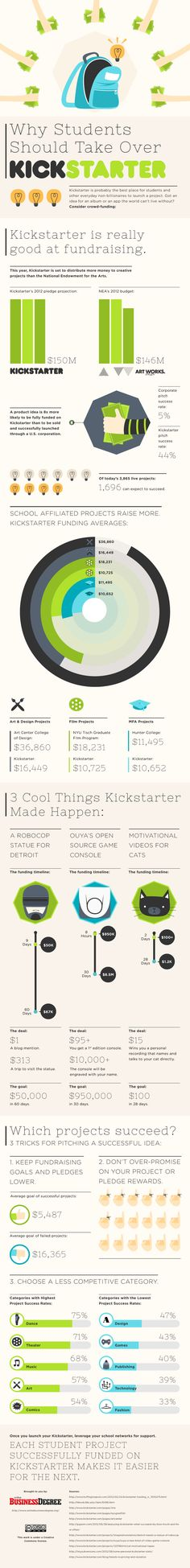 If you've got an idea for a creative project, launching a pitch on Kickstarter might be your best shot. The site accepts and posts 75% of applicant ideas. And nearly 1/2 of these end up raising enough pledges to receive full funding. With project backers giving as little as $20 to projects, the incentives and interests of investors on Kickstarter are also younger and newer than anyplace else.   Of the 28,000 projects funded in the past 4 years, the average funding goals were <$5,000.