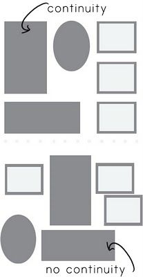 Continuity is essential in a grouping. Many say that the outside perimeter of the pictures should follow the lines of the area being filled; If hung over a piece of furniture or cabinetry, the lines should also relate to the unit below. I think that's perfectly rational thinking, but that doesn't mean your outside perimeter must line up perfectly.