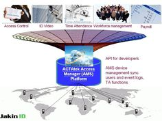 Jakin ID Access Manager is an integrated user administration and monitoring management software program. To enhance user management across Jakin ID units globally, Jakin ID Access Manager is able to synchronize users and extract event logs in different networks, even if Jakin ID units are using private IP addresses. Access Groups, Departments and Triggers Management can be done via Jakin ID Access Manager. Jakin ID Access Manager supports Dial-up Modems as well. jakinid.com