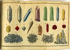 Wünsch, Christian Ernst (1781) Vintage Prints, Vintage Posters, Mineral Chart, Poster Decorations, Mineralogy, Science Art, Rocks And Minerals, Medium Art, Sacred Geometry
