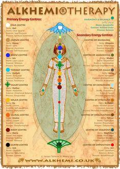 Egyptian energy healing & spirituality - ancient Egyptian wisdom - Energy Centres Chart