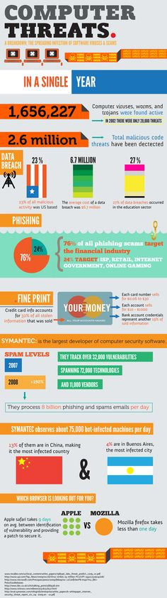 Computer Threats breakdown #infographic show that threats are everywhere