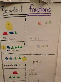 E is for Explore!: Fractions with Pattern Blocks   Math ...