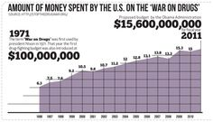 The  Amount of Money spent on the War on Drugs