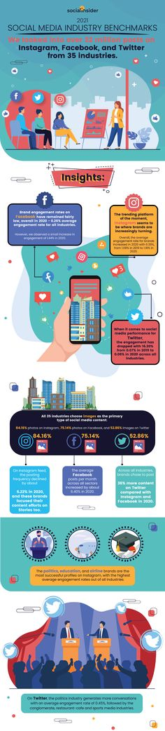 (Infographic) Social industry benchmarks 2021 based on 22 million posts - via Boulevard du Web Types Of Social Media, Social Media Content, Content Marketing Strategy, Social Media Marketing, Media Influence, Photos On Facebook, Social Media Engagement, Blog Topics, Book Of Life