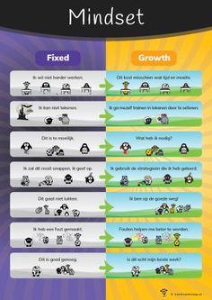Op deze poster is een growth mindset (zoals beschreven door Carol Dweck) visueel gemaakt. Uitspraken die horen bij een fixed en een growth mindset staan tegenover elkaar en worden aangevuld met illustraties. Daag je leerlingen uit om een growth mindset te hanteren en zich verder te ontwikkelen. Co Teaching, Teaching Skills, Parenting For Dummies, Nlp Coaching, Growth Mindset Posters, Dweck Growth Mindset, Visible Learning, Fixed Mindset, Leader In Me