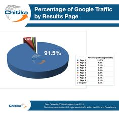 Sites listed on the first Google search results page generate 92% of all traffic from an average search. When moving from page one to two, the traffic dropped by 95%, and by 78% and 58% for the subsequent pages.