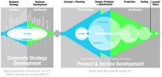 Strategic Innovation #Design Process - #Infographic #albertobokos