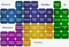 The 17 Most Popular Genres In Fiction - And Why They Matter - Writers Write