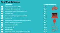 UDDANNELSESOPTAG 2014. Top-10: Her er uddannelserne der kræver det højeste gennemsnit 30. JUL. 2014