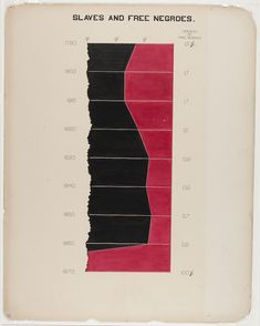 W. E. B. Du Bois' Hand-Drawn Infographics of African-American Life (1900)   The Public Domain Review