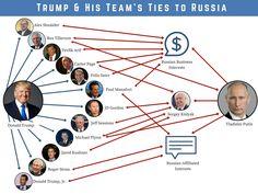 Russia: Trump & His Team's Ties   Congressman Eric Swalwell