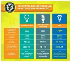 Comparativo lâmpada incandescente, fluorescente e led