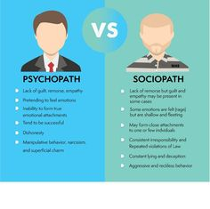 Psychopath or sociopath? While some use the terms interchangeably, there are clear differences between them that have been debated among psychologists. Psychology Notes, Psychology Studies, Forensic Psychology, Psychology Facts, Abnormal Psychology, Forensic Science, Creative Writing Tips, Book Writing Tips, Writing Help