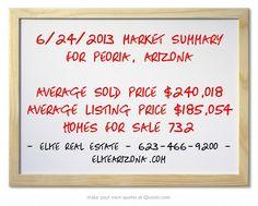 6/24/2013 Market Summary for Peoria, Arizona Average Sold Price $240,018 Average Listing Price $185,054 Homes for Sale 732