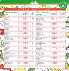 Herb & Spice Chart