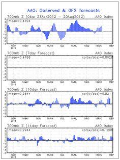 Climate Prediction Center, GFS AAO Outlooks