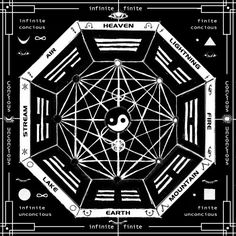 This is a Yantra for meditation on the Bagua of the I-Ching, or book of changes, and Tao. Correspondences of elements and psychological areas of the mind are noted - the Bagua is split into the Fin. Yin Yang, Tai Chi, Foto Logo, Book Of Changes, I Ching, Taoism, Flower Of Life, Applications, Sacred Geometry