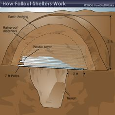 Fallout Shelter--A pole-covered trench.