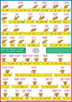 cued speech logo - Google Search Speech Pathology, Speech Therapy, Apraxia, Logo Google, Creative Teaching, Speech And Language, Esl, Phonics, Krishna