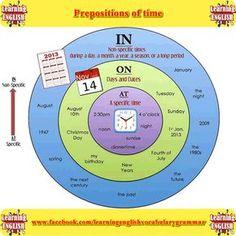Resultado de imagen de prepositions of time