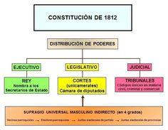 Constitución de 1812.