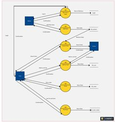 Data flow diagram templates to map data flows data flow diagrams level 2 data flow diagram with yourdon coad notations of an online shopping ccuart Gallery