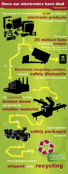 Recycling To Keep Our Planet Healthy – Recycling Information Iphone 5c, Why Recycle, Reuse, Recycling Information, Recycling Center, Electronic Recycling, Electronic Art, Create Awareness, Our Planet