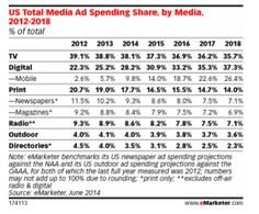 $17.7 Billion Spent on Mobile Advertising in 2014 - Cycle Trader Insider - Motorcycle Blog by Cycle Trader